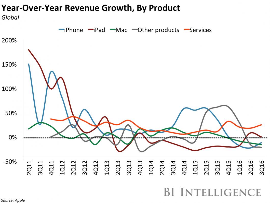 tecnoblog_apple_quarterly_revenue_growth
