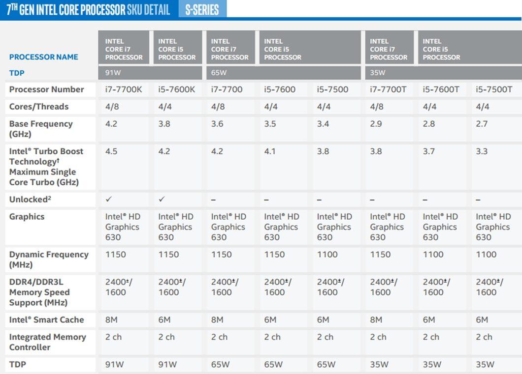 Intel Kaby Lake - série S