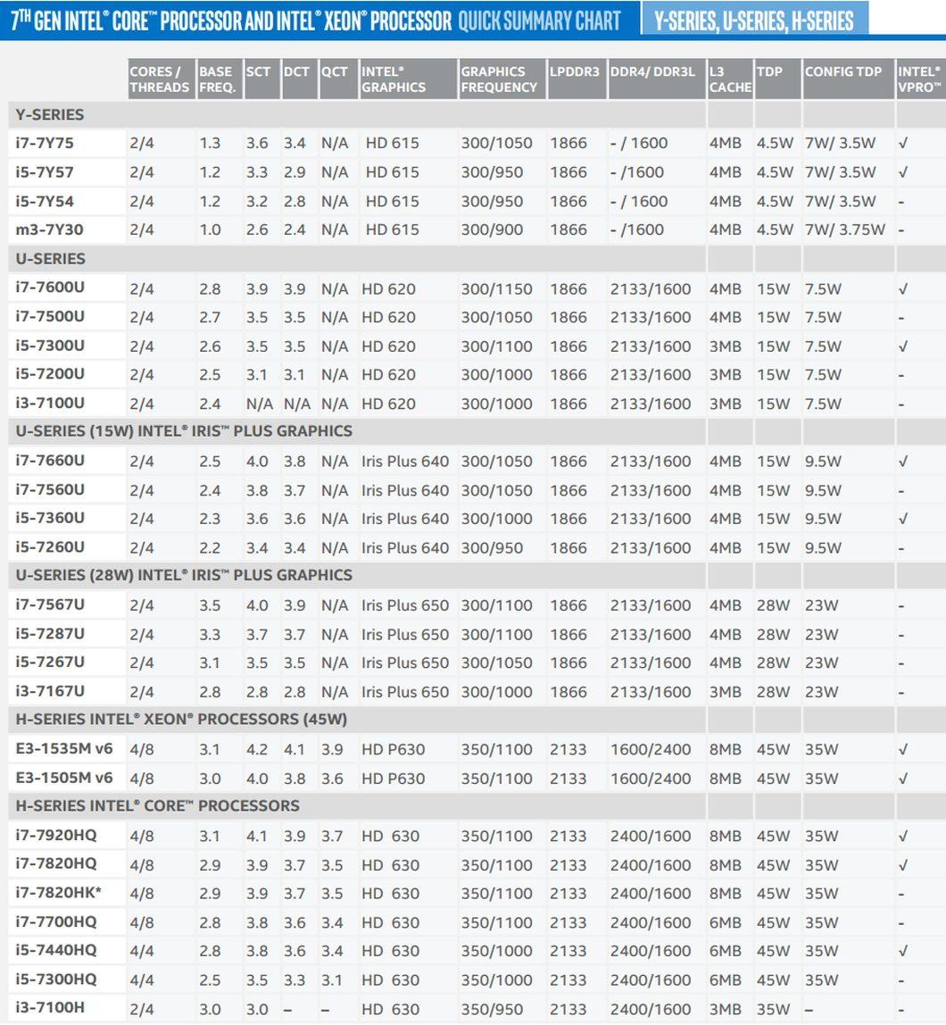 Intel Kaby Lake - séries Y, U, H