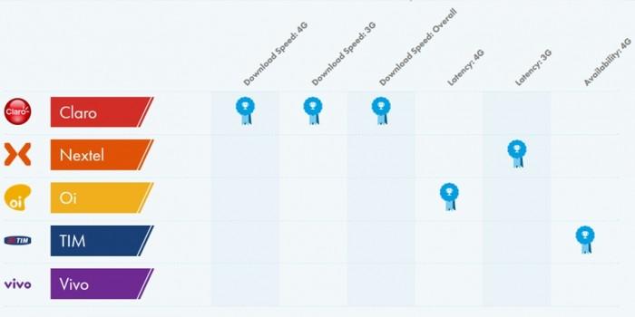 OpenSignal - ranking 4G, janeiro de 2017