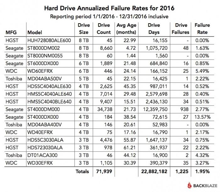 Backblaze - índice geral 2016