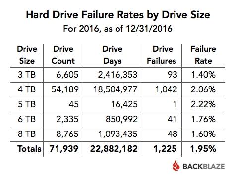 Backblaze - índice por capacidade 2016