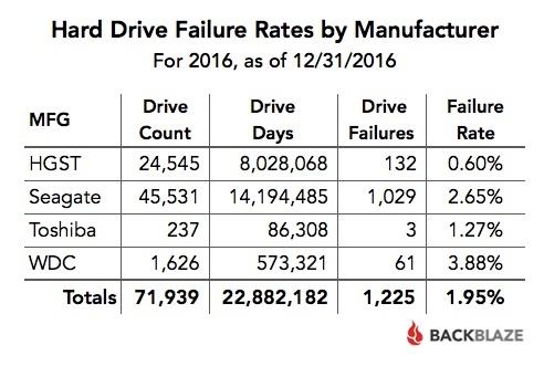 Backblaze - índice fabricantes 2016