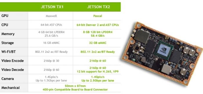 Nvidia Jetson TX1 versus TX2