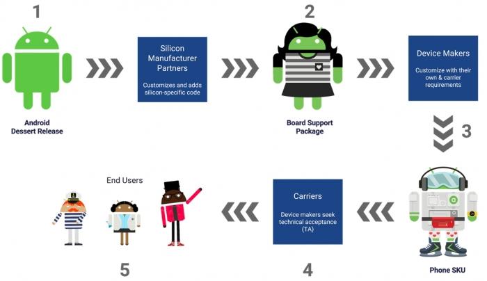 O processo atual de atualização do Android