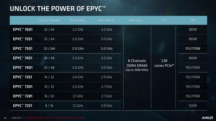 AMD Epyc - linha