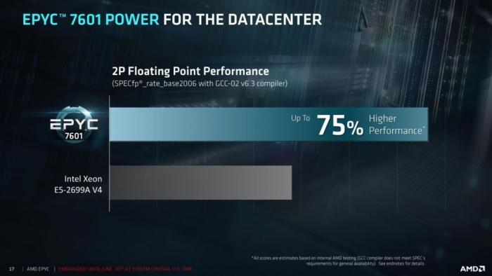 AMD Epyc - desempenho