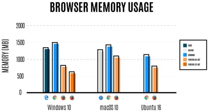Firefox versus Chrome versus Safari