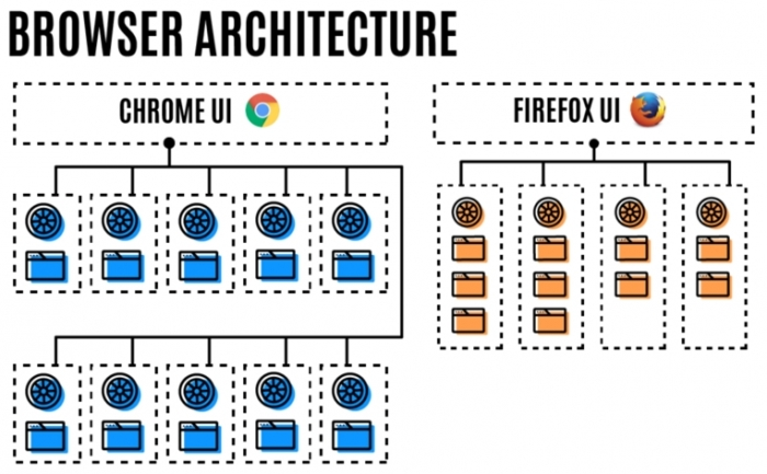 Firefox - memória