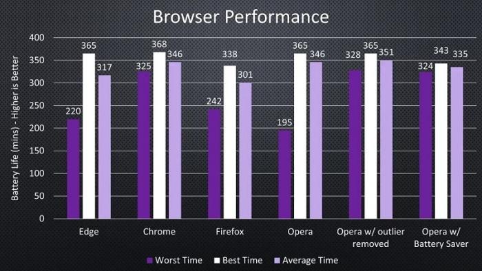 Testes - navegadores
