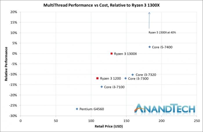 Comparação de custo-benefício em multitarefa