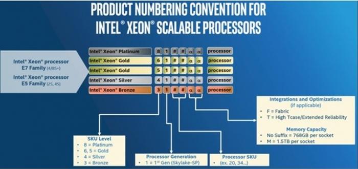 Intel Xeon Scalable - numeração