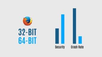 Mude para o Firefox de 64 bits e tenha até 39% menos travamentos