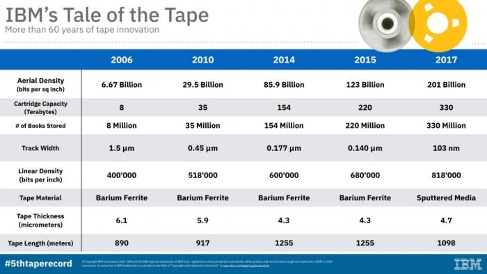 IBM - evolução das fitas