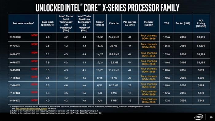 Core X-series - tabela