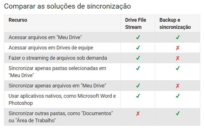 Google anuncia o fim do app do Drive para computador