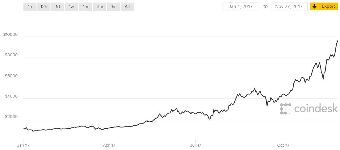 Bitcoin & co. da record: valgono miliardi di dollari - CorCom