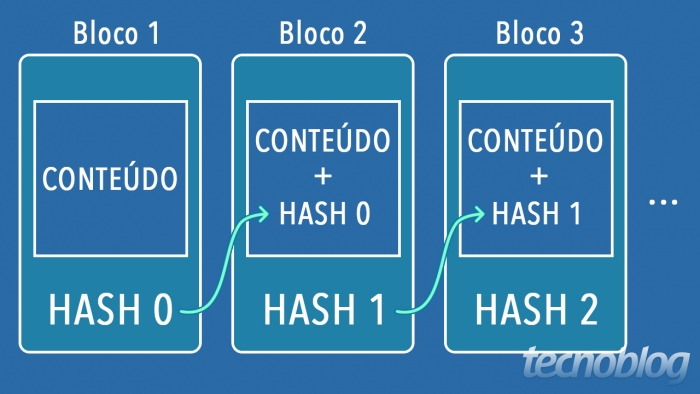 hash bitcoin blockchain