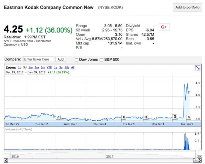 Kodak anuncia plataforma e moeda virtual para fotógrafos e ações dobram de valor