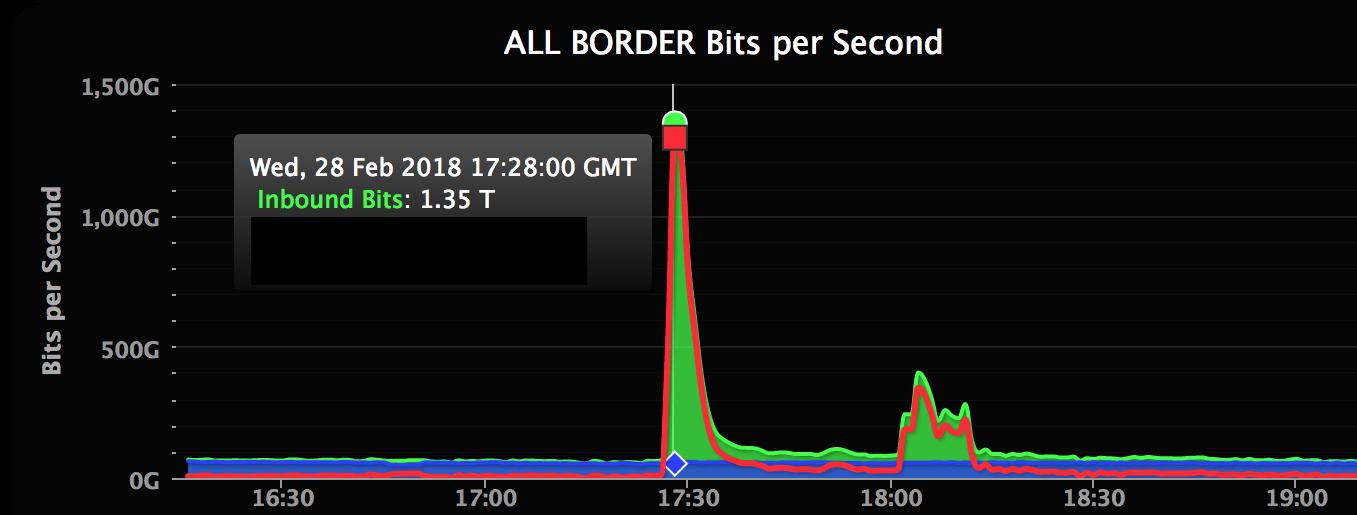 El mayor ataque DDoS jamás registrado en GitHub dirigido 2