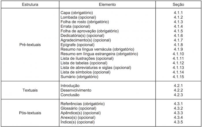 Como formatar monografia nas normas da ABNT - Estrutura textual