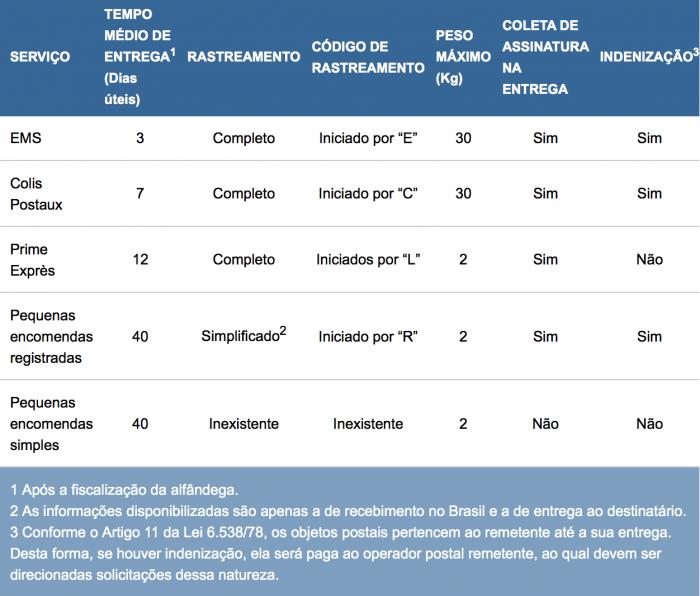 b8cf3dcb22 Correios explicam prazo de entrega de encomendas internacionais ...
