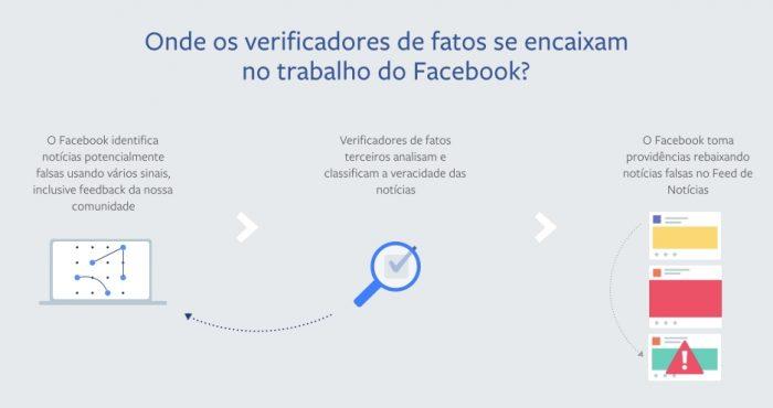 Facebook - checagem de notícias