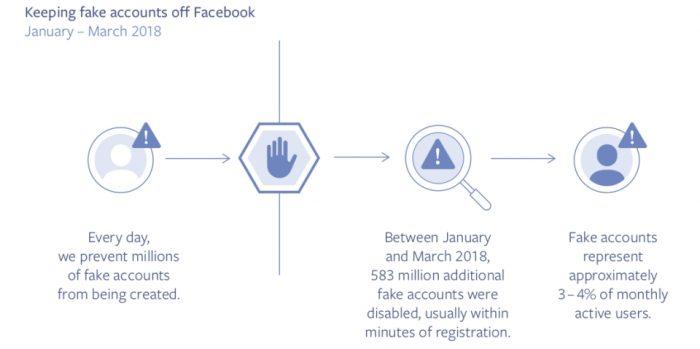 Facebook - contas falsas