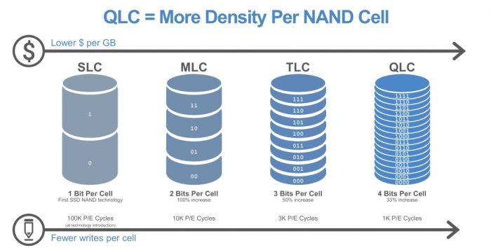 QLC NAND