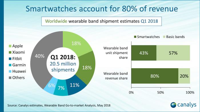 Apple lidera las ventas mundiales de relojes inteligentes 2