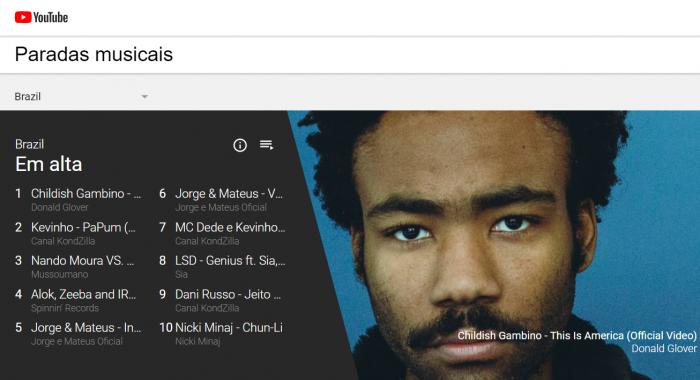 YouTube Charts mostra as músicas mais populares da