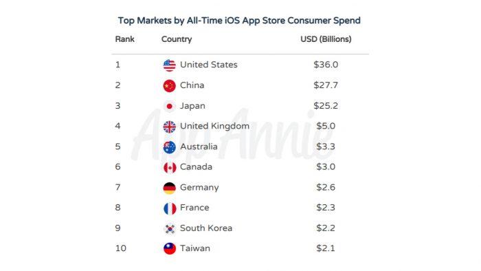 Países com maiores gastos na App Store