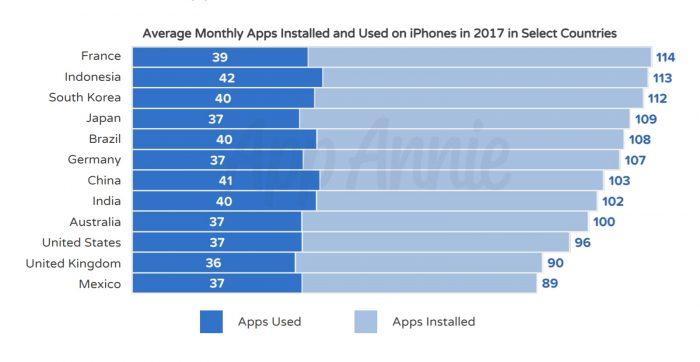 Países com mais aplicativos baixados na App Store