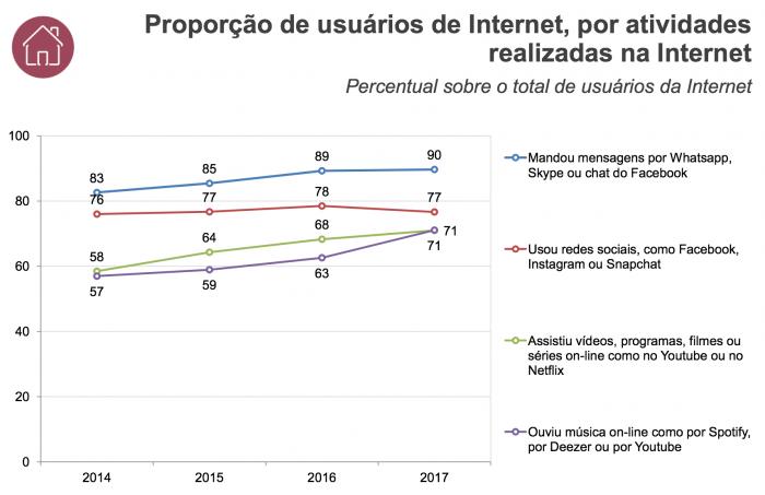Proporção de usuários de Internet, por atividades realizadas na Internet