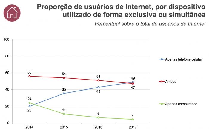 Proporção de usuários de Internet, por dispositivo utilizado de forma exclusiva ou simultânea