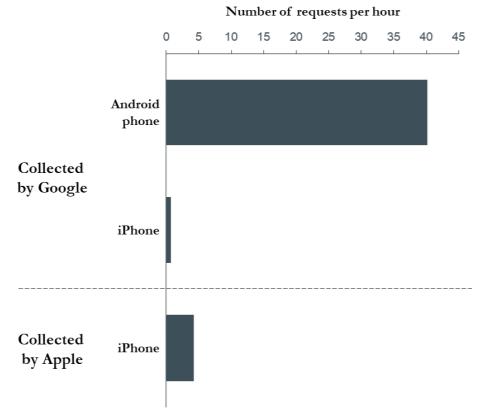 Google recopila 900 datos por día en Android, incluso si el usuario no hace nada 2