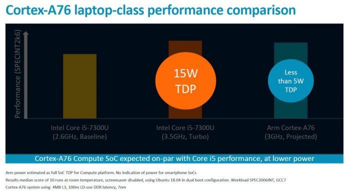 Cortex versus Intel no TDP