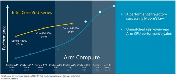 Cortex-A76 versus Core i5-7300U