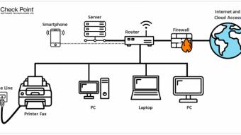 É possível atacar redes através de máquinas de fax