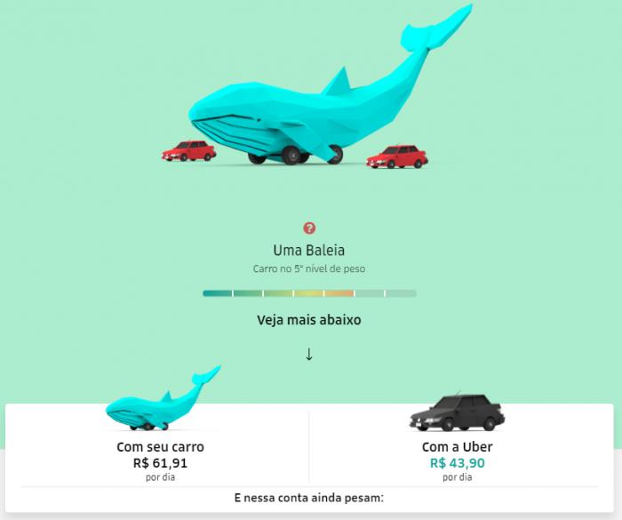 La campaña de autos privados podría darle a Uber un año de carreras gratis 2