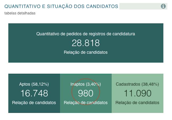 Candidatos Inaptos TSE