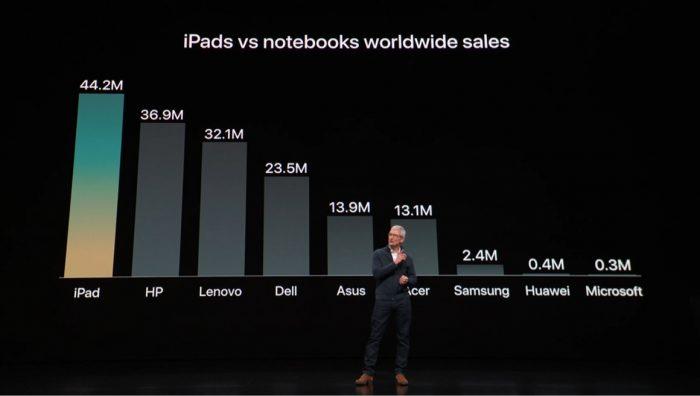 iPad versus HP, Lenovo e Dell