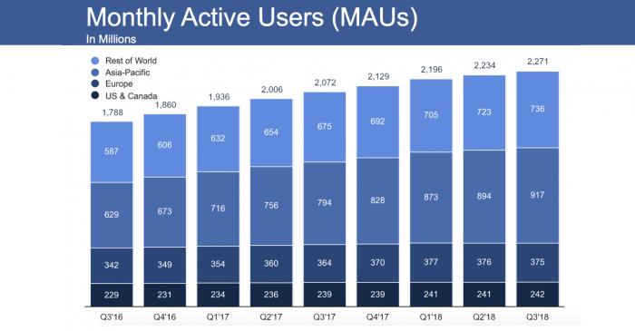 Crescimento de usuários mensais no Facebook