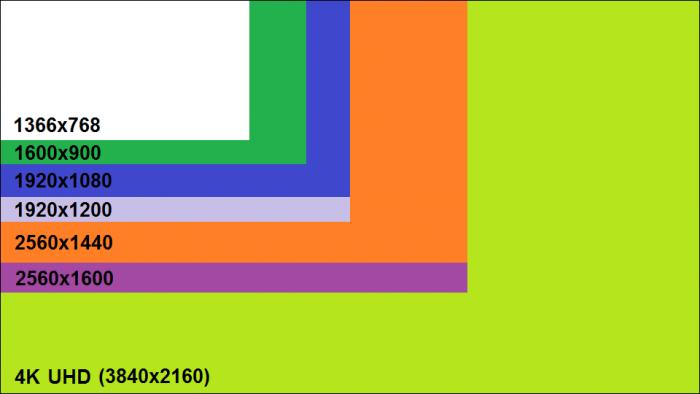 resolução-tela / Reprodução