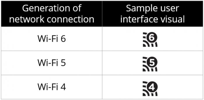 W-Fi 6, 5 e 4 (ou 802.11ax, ac e n)