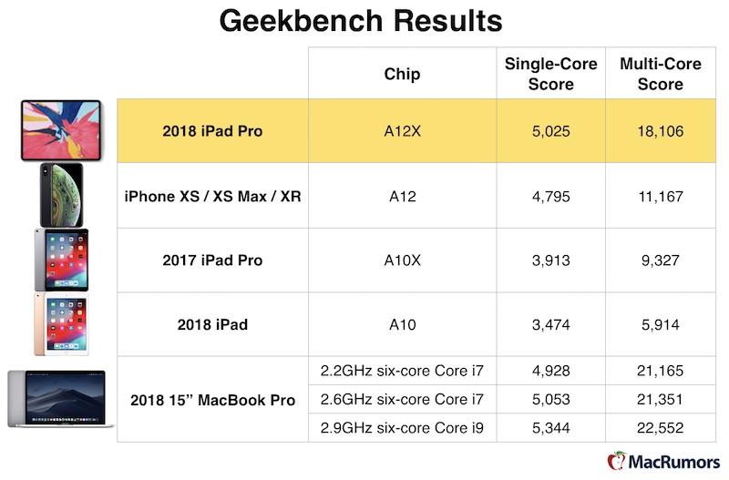Apple A12X Bionic del nuevo iPad Pro se acerca al punto de referencia Intel Core i7 3