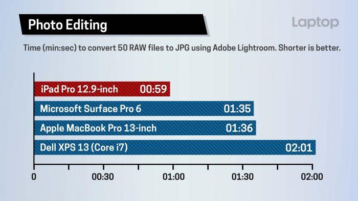 iPad Pro - Lightroom