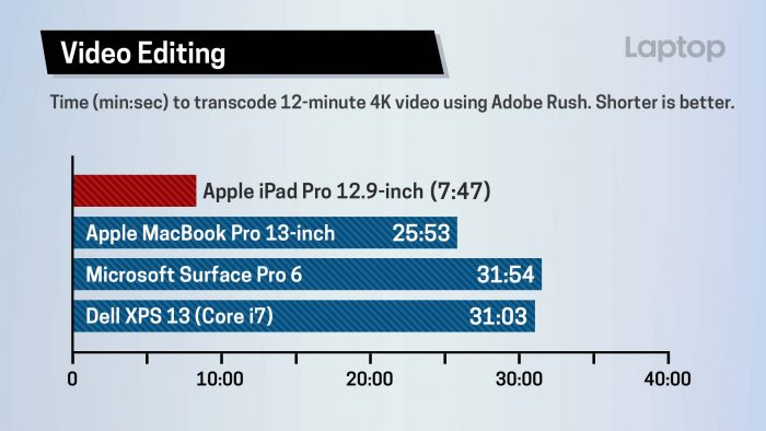 iPad Pro - Rush