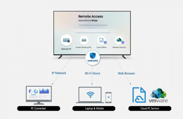 Remote Access integra smart TVs da Samsung com PCs, tablets e celulares