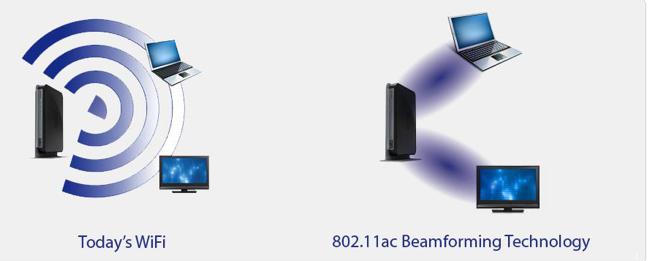 Beamforming NetGear